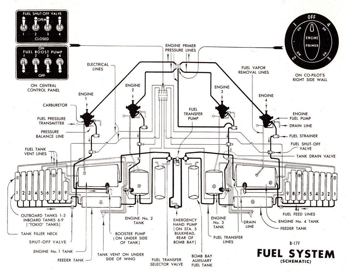 b 17g equipment fuel system rh airpages ru B-17 Bomber Specifications B-29 Engine Specs