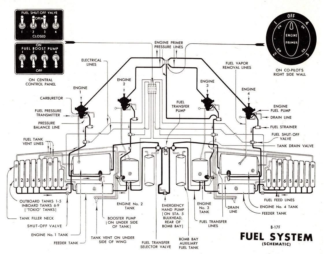 b 17g equipment fuel system rh airpages ru B -29 Superfortress Engines B -29 Superfortress Engines