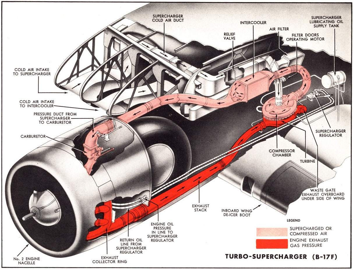 B 17g Equipment Turbo Superchargers On This Turbocharger Diagram You Can See How The Impeller Connects