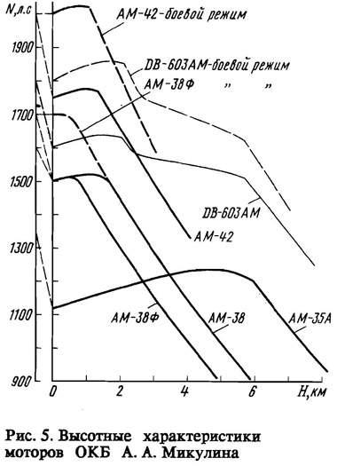 Высотные характеристики моторов А.А. Микулина
