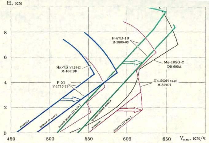 Высотно-скоростные характеристики